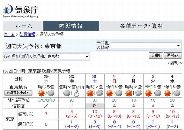 予報 週間 2 東京 天気 週間 【週間天気予報】東京は5℃予想の日も。週前半は強い寒気南下 11/10(火)〜11/16(月)