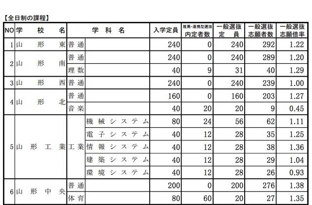 2021 公立 高校 倍率 山形 県