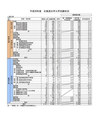 大学 出願 状況 大阪