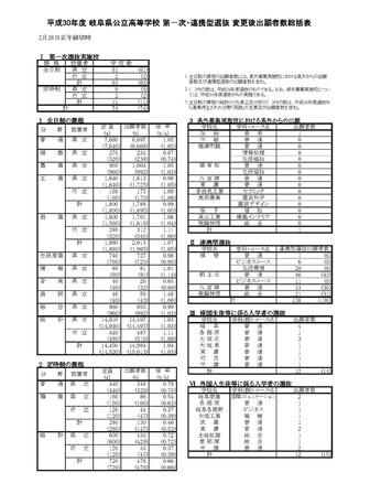 最新 2021 県 岐阜 高校 倍率 公立