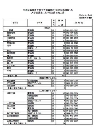 公立 埼玉 入試 県 倍率 高校
