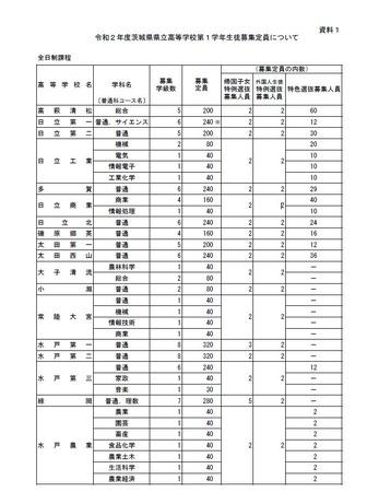 茨城県立高校入試平均点 2020