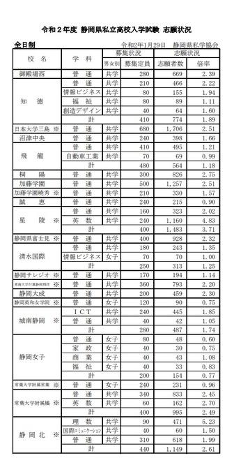 高校 2021 県 静岡 倍率 入試
