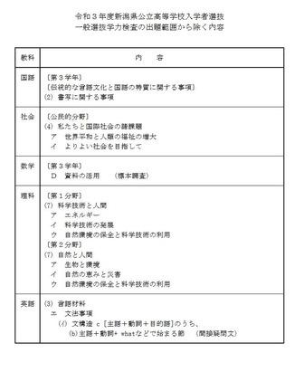 速報 今日 新潟 県 ウイルス コロナ