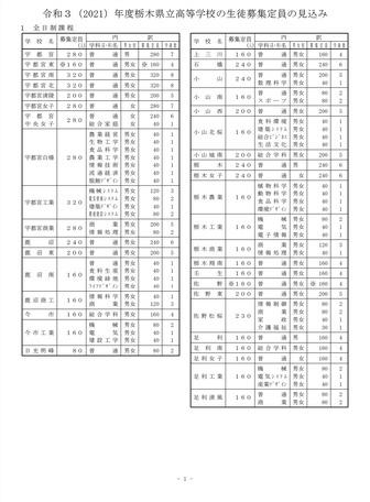 公立 倍率 神奈川 2021 高校