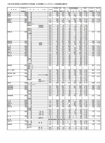 県 2021 静岡 倍率 入試 高校