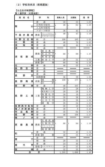 倍率 2021 高校 県 公立 群馬
