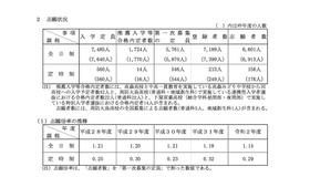 倍率 山口 県 高校 入試 2021