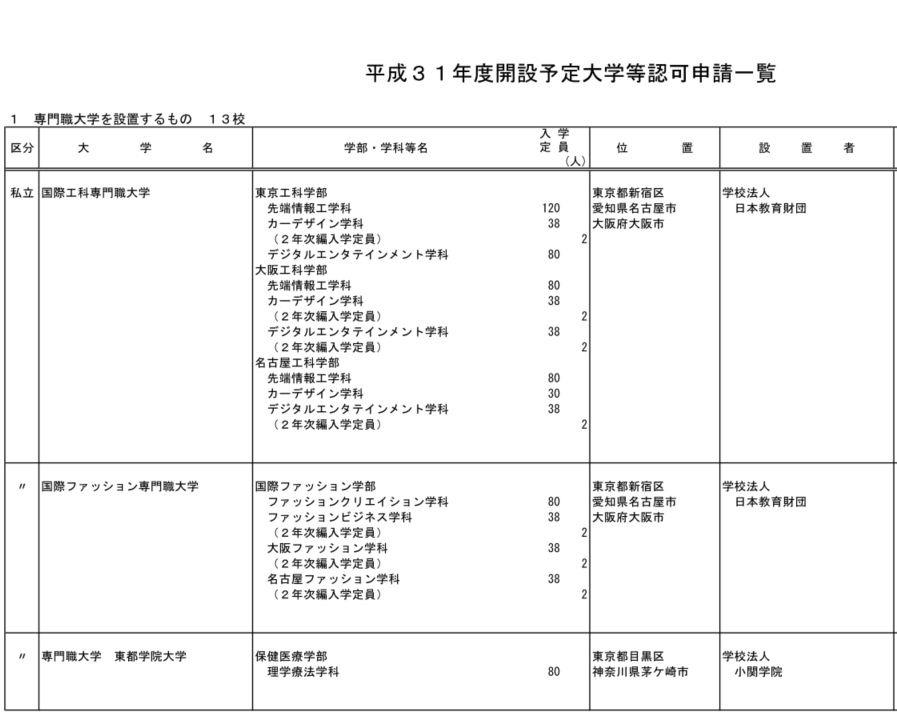 名古屋 国際 工科 専門 職 大学