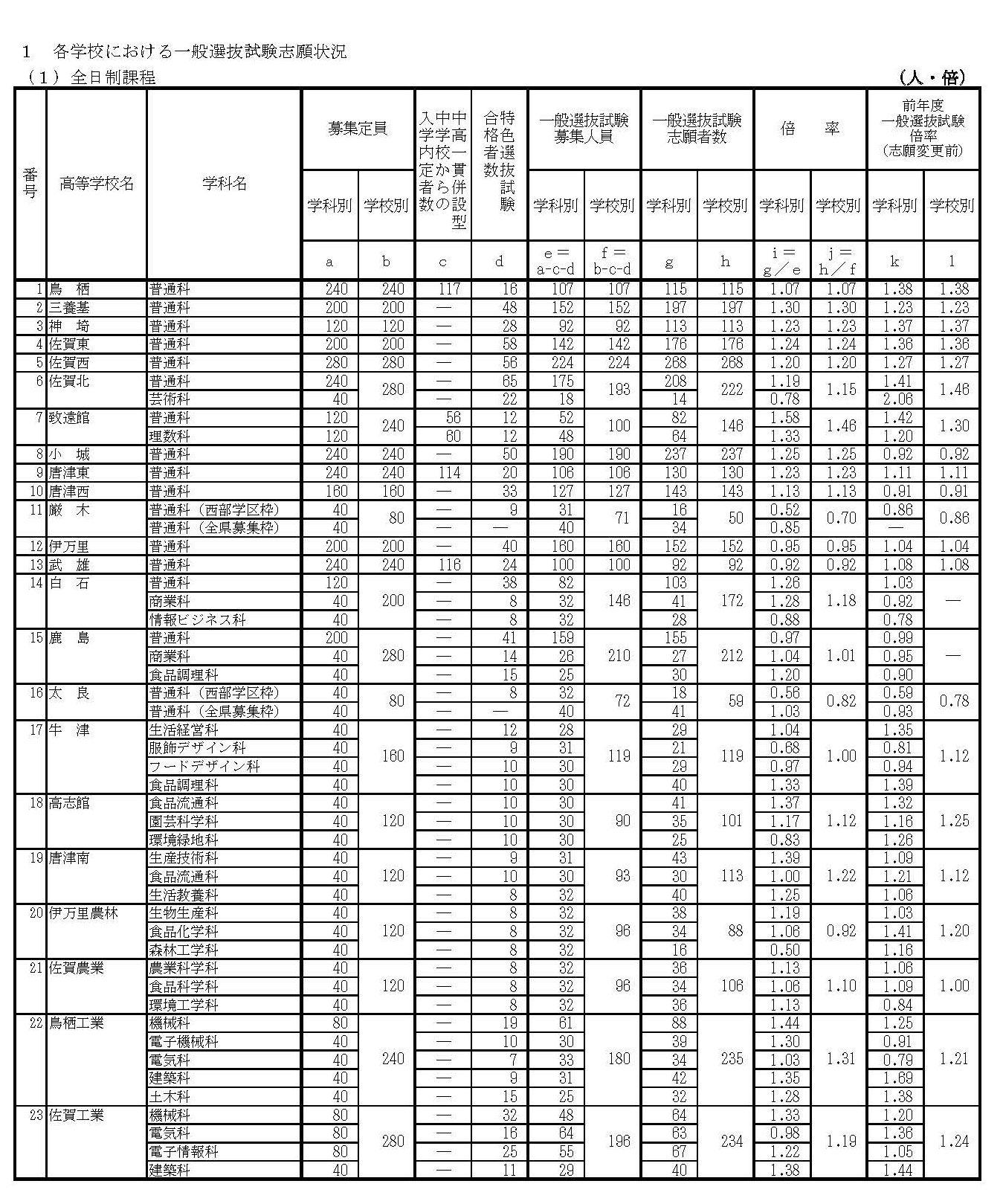 高校 2021 県 佐賀 倍率