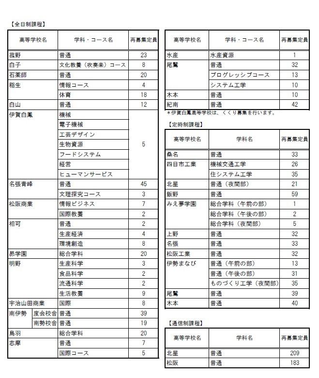 偏差 値 三重 県 高校