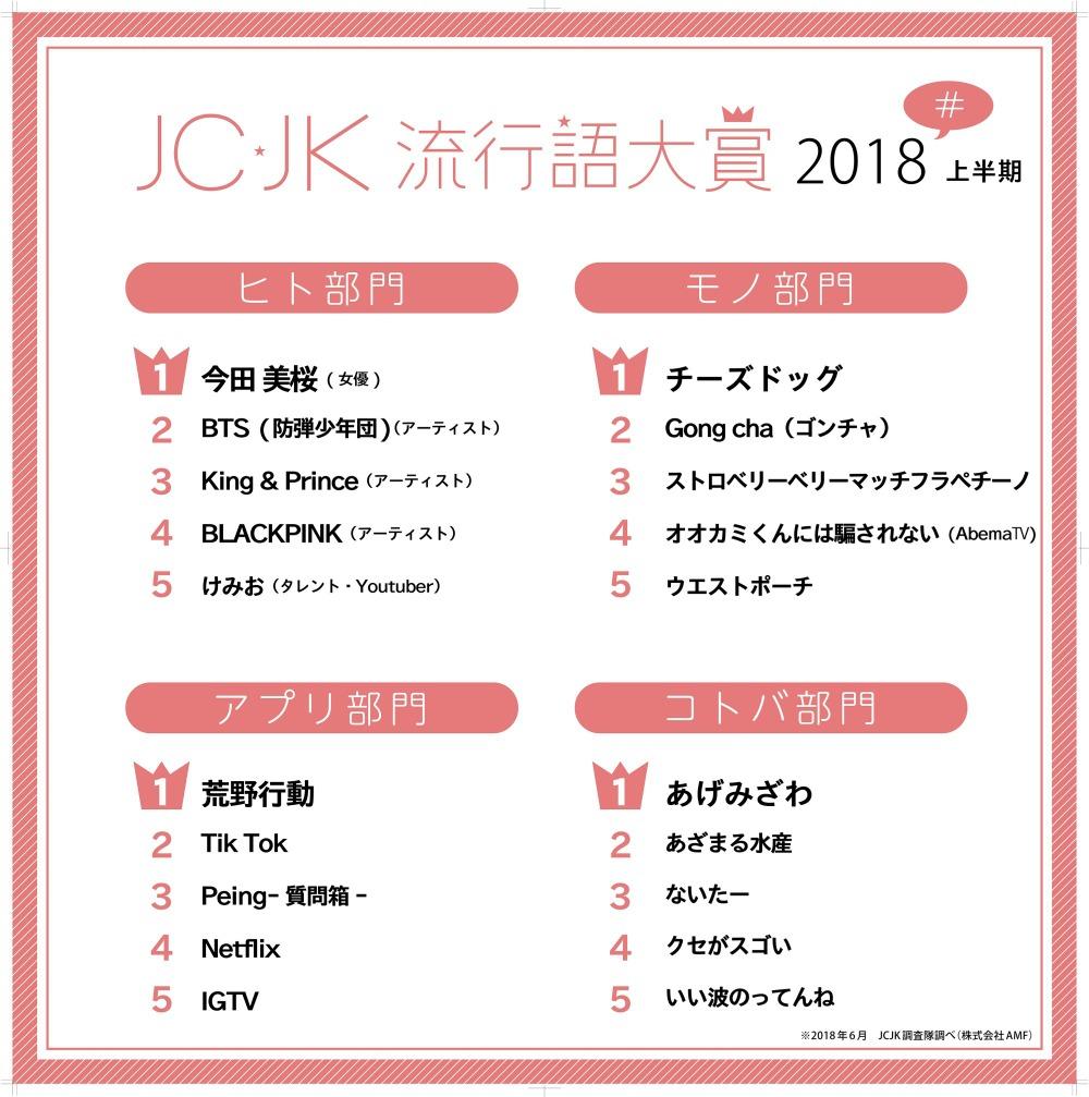 JC・JK流行語大賞、2018年上半期 コトバ部門に「あげみざわ」 | リセマム