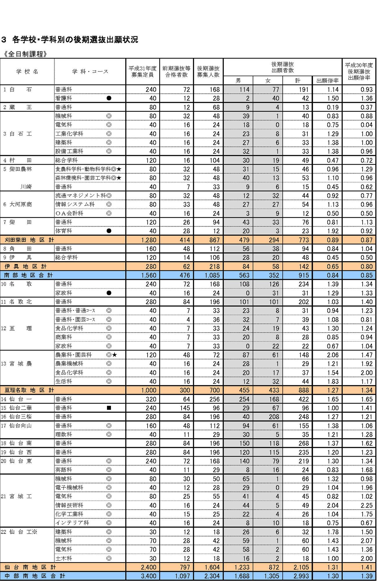 値 偏差 宮城 2020 県 高校