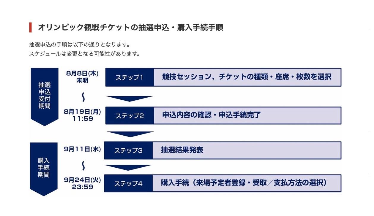 追加 申込み チケット オリンピック