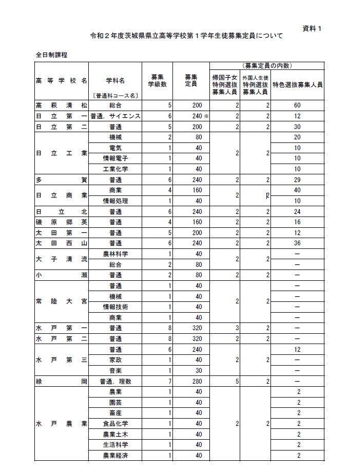県 倍率 茨城 2021 高校