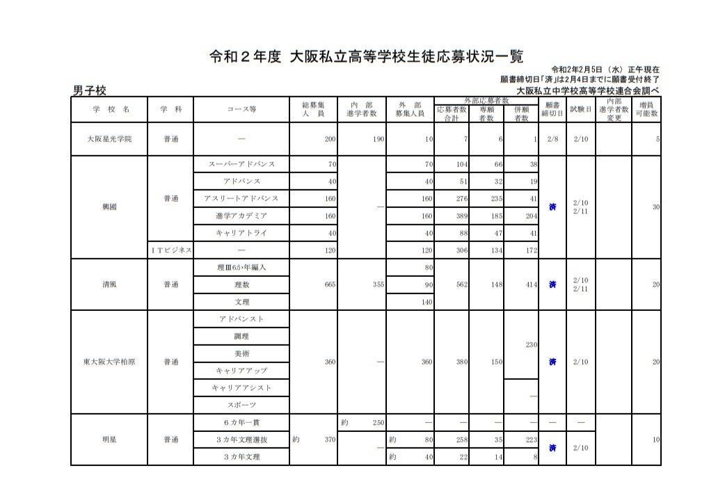 日程 2021 大阪 高校 私立 入試