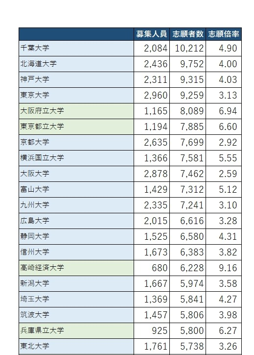 値 大学 偏差 大阪 経済
