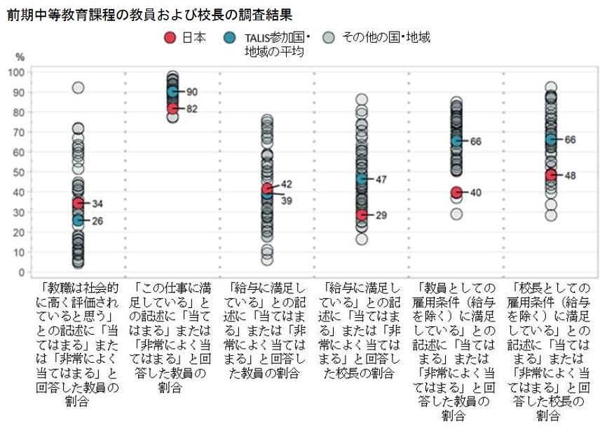 中学教員の仕事の満足度、日本は48か国中最下位…OECD調査 | リセマム