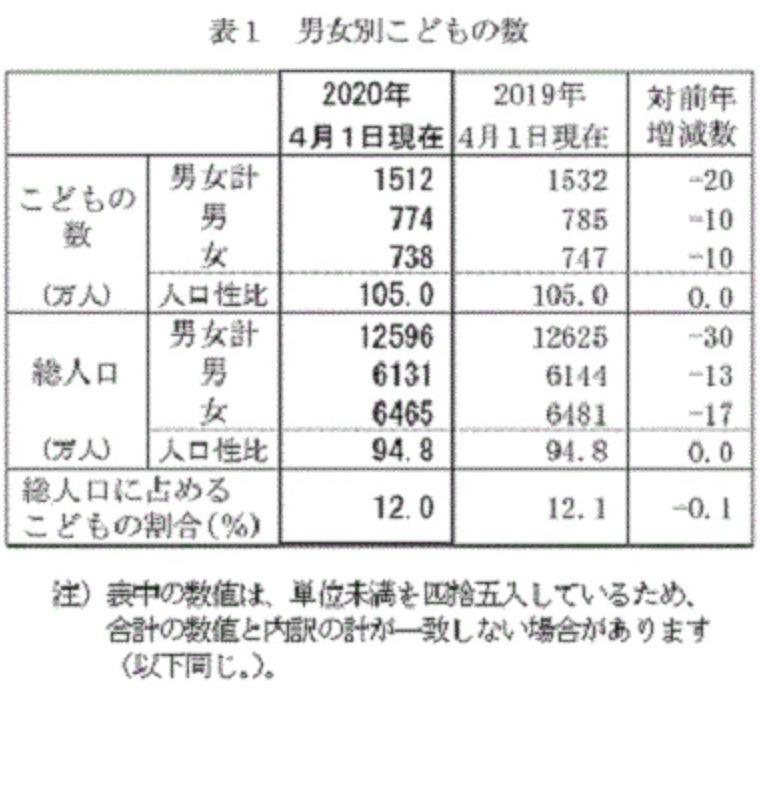 都 道府県 人口 ランキング 2020
