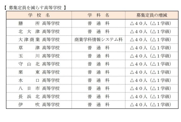入試 高校 確定 倍率 県 滋賀 2021