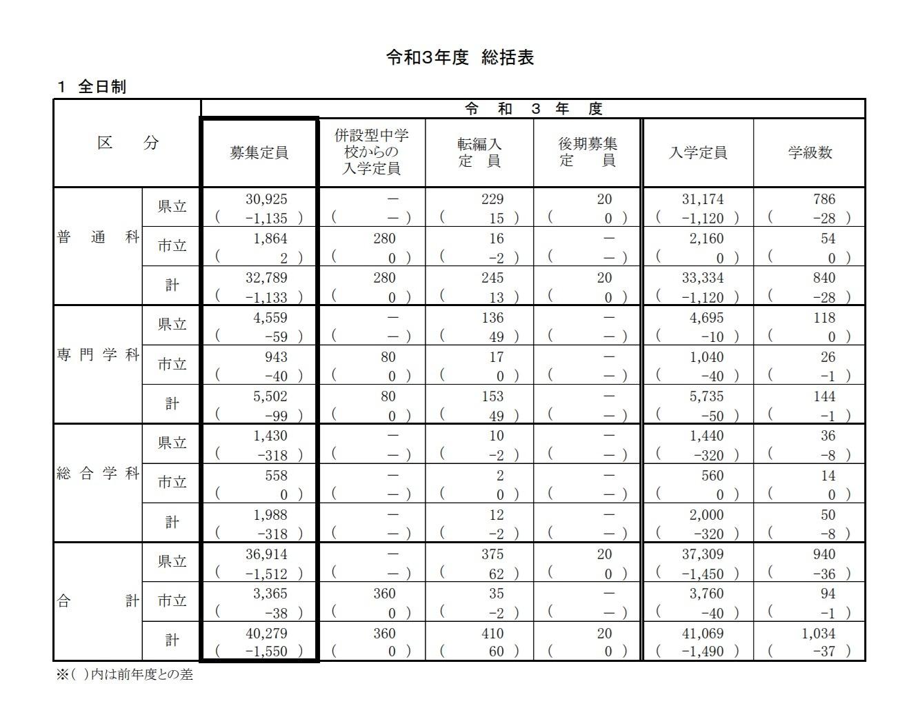 県 入試 2021 神奈川 公立 高校 神奈川県公立高校受験情報|受験情報|湘南ゼミナール