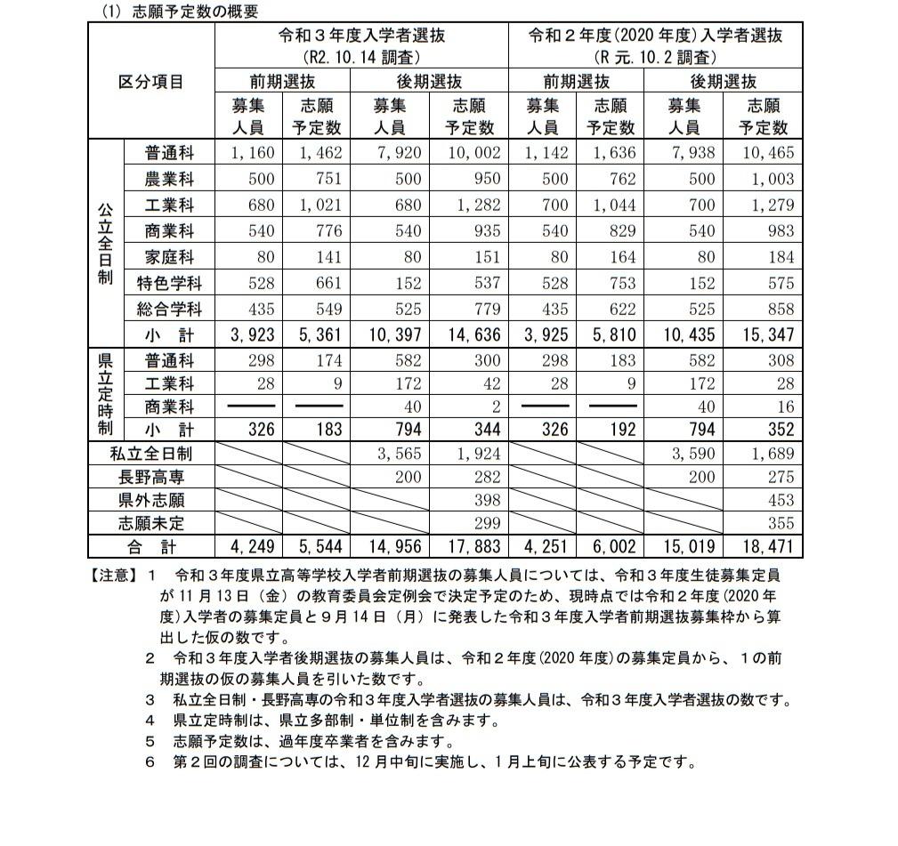 入試 教育 会 長野 委員 県 高校