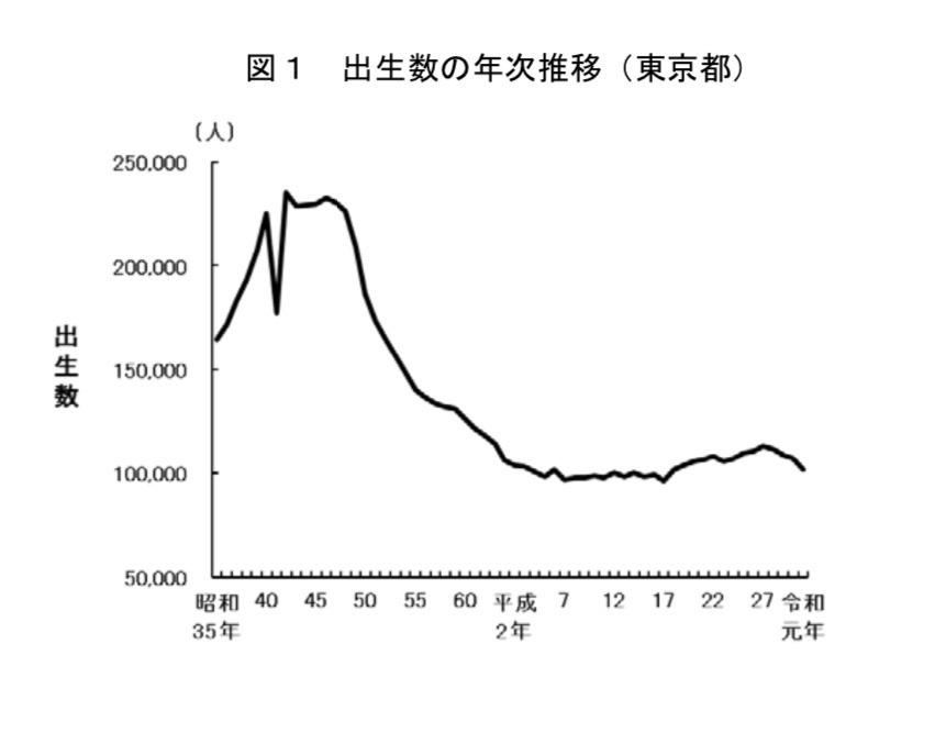 東京都、合計特殊出生率は1.15…3年連続低下 | リセマム