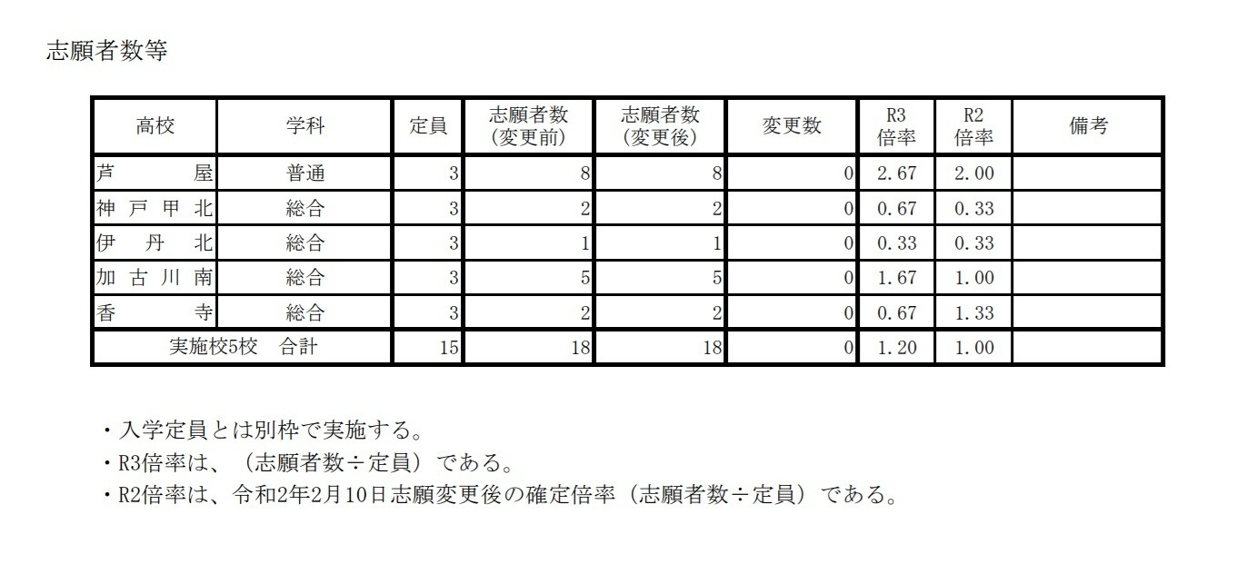 公立 2021 県 兵庫 高校 倍率 入試