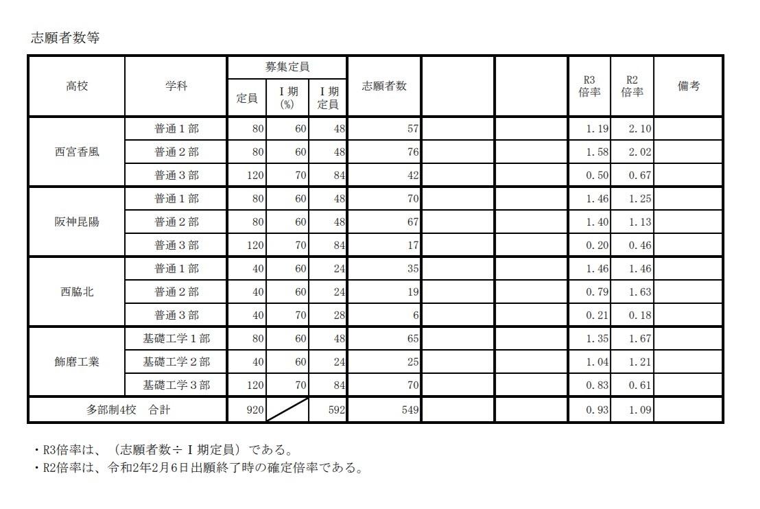 2021 兵庫 入試 倍率 高校 県