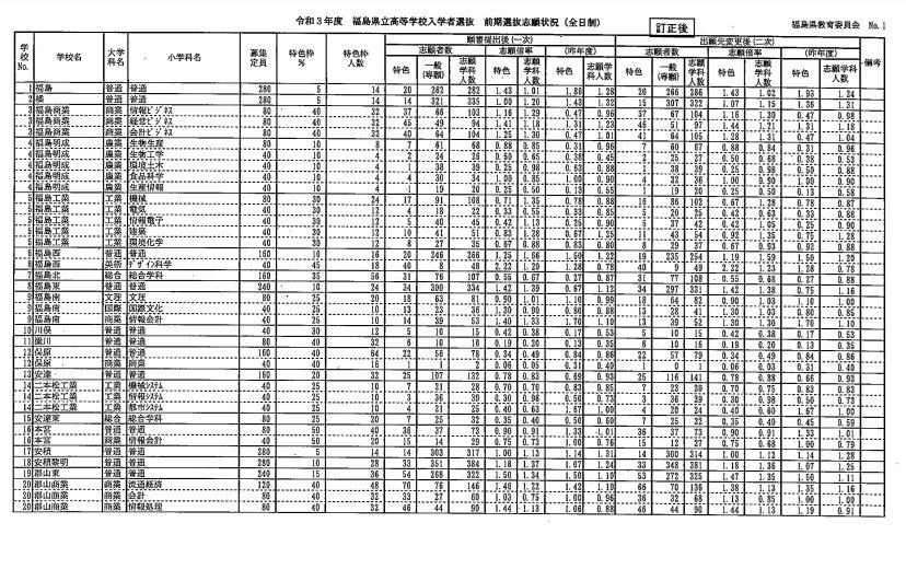 感染 者 県 速報 福島 福島県内の新型コロナウイルス発生状況