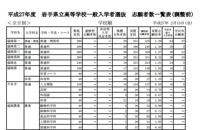 高校受験2015】岩手県立高校一般...