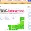 【中学受験2016】公立中高一貫小石川23人、桜修館22人など…日能研の合格実績