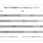 「話す」英語教育、6割以上が「役立たなかった」…新入社員調査 画像