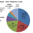 中高生52.3%、勉強とやりたいことの両立に課題 画像