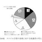 武雄市のICT教育「効果を上げ始めている」…第2次検証報告 画像