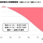 子どもの貧困対策、放置した場合の経済的損失は2.9兆円…日本財団 画像