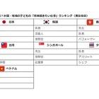 日本の1位はアジア唯一、子どもが将来就きたい仕事ランキング 画像