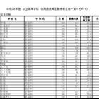 【高校受験2016】千葉県公立高校後期選抜の志願状況・倍率(確定)…船橋2.17倍、千葉2.03倍、東葛2.09倍
