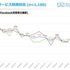 10代のFacebook離れが顕著…1年で45%から27%に減少