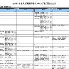 【大学受験2017】河合塾「入試難易予想ランキング表」5月版 画像