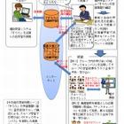NTTグループら、クラウド型学習システムを活用した共同トライアル実施 画像