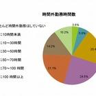 教員の46%が月50時間以上残業、事務処理や部活指導が原因 画像