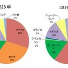 大学生の春休み短期留学が3割増、人気はカナダ…留学白書2015 画像