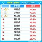 都道府県別の自転車保有率ランキング…1位と最下位で30%の開き 画像