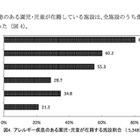 8割以上の保育施設で「食物アレルギー」のある子どもが在籍…東京都 画像