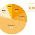 【教育ICT調査1】私立中高一貫校教員の約8割がICT活用、約3割がほぼ毎日 画像