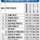 10年で早慶の合格者が増えた高校…上位5校は首都圏私立 画像