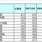 司法試験短答式試験の合格率は66.2%、16校が50%以下 画像