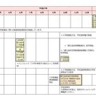【高校受験2016】東京都、公私立「平成27年度進学情報カレンダー」公開 画像