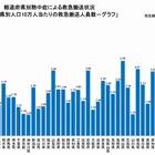 熱中症、5月に2,904人が緊急搬送 画像